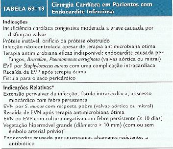 TRATAMIENTO QX ENDOCARDITIS