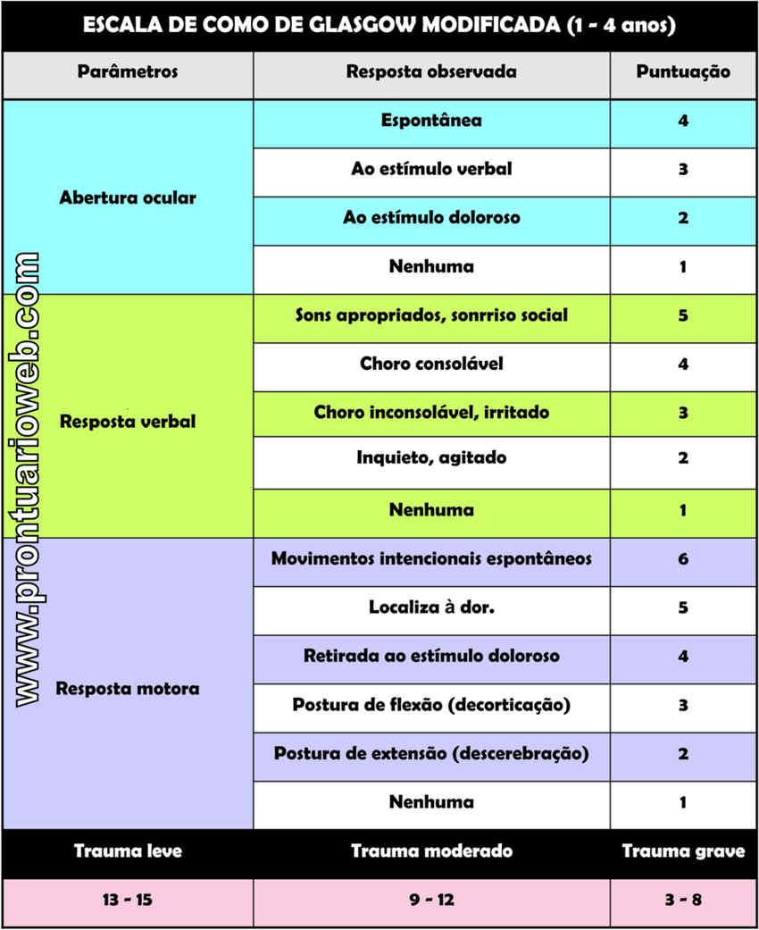 escala de coma de glasgow modificada português - prontuarioweb