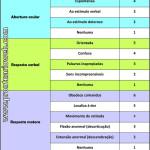 escala de coma de glasgow português - prontuarioweb