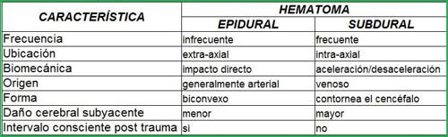 HEMATOMAS INTRACRANEANO