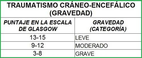 TRAUMATISMO CRANEO ENCEFALICO - GRAVEDAD
