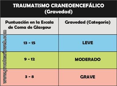 Clasificación de traumatismo craneoencefálico según glasgow - prontuarioweb