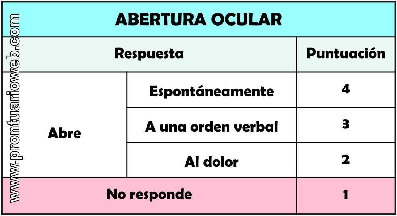 escala de coma de glasgow español - prontuarioweb