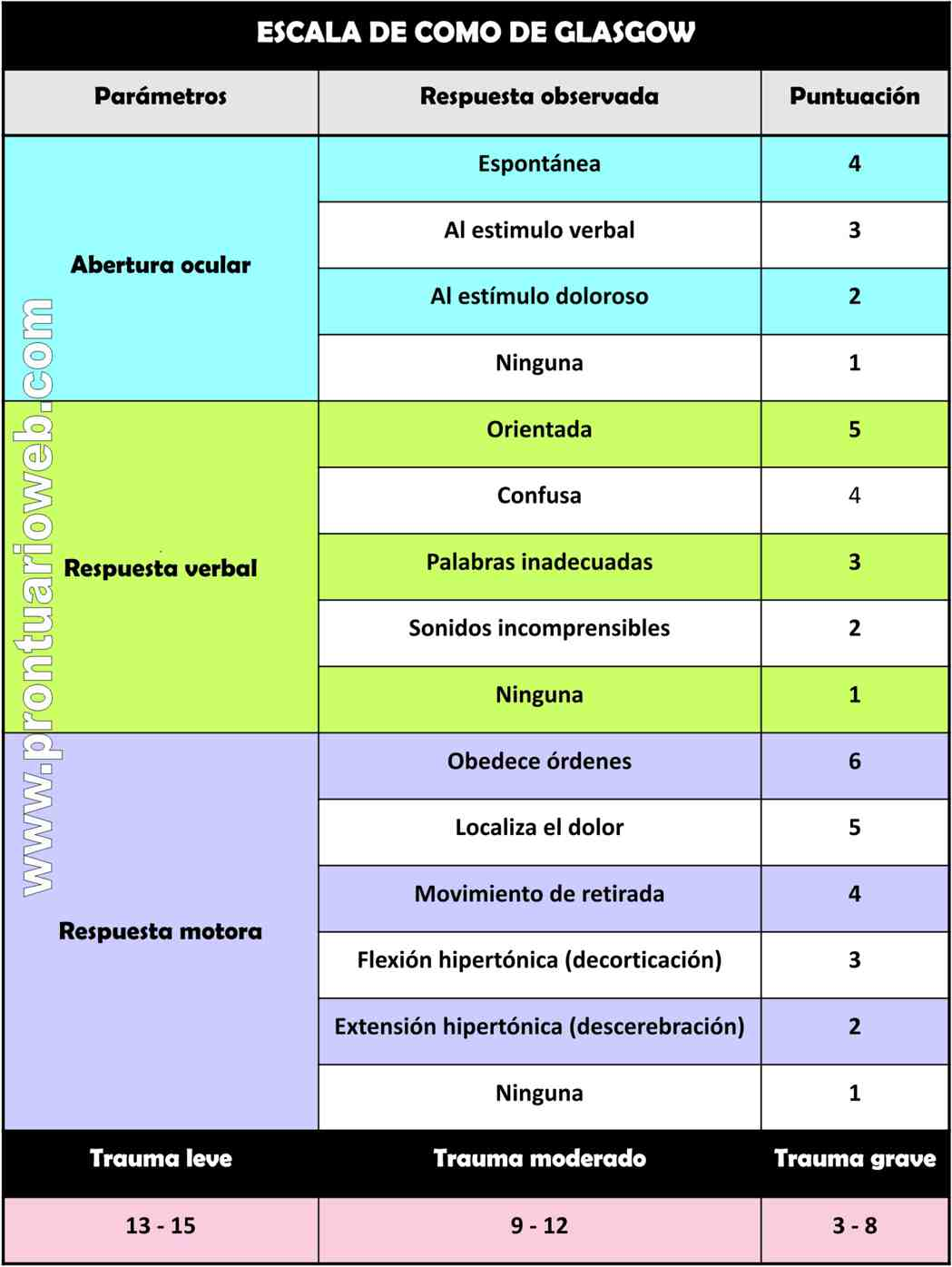 escala-de-coma-de-glasgow-español-prontuarioweb.jpg